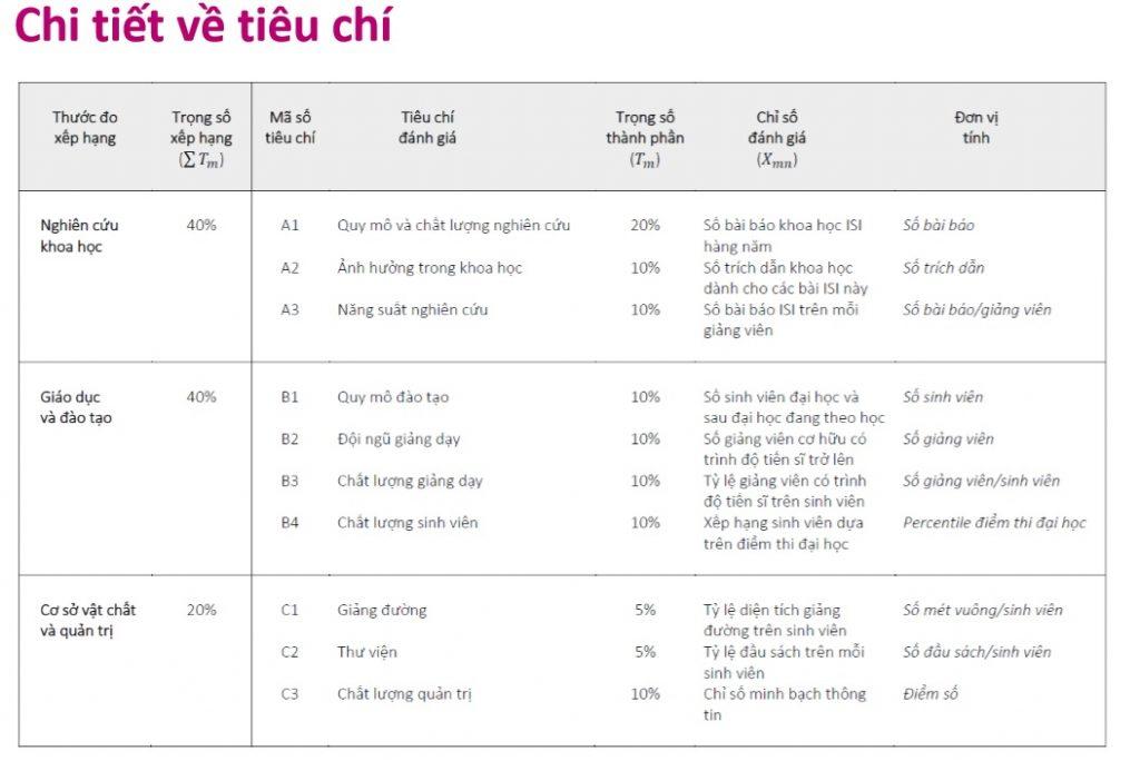 Tiêu chí tạo nên bảng xếp hạng các trường đại học Việt Nam 2018